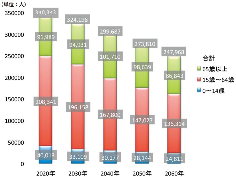 所沢市の人口の将来推計